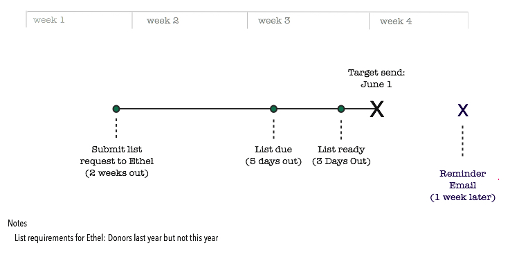 Email Campaign Planning Step 3: List requirements