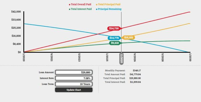 Physician Assistant School Cost, PA School Cost,  EmpoweredPAs.com graphic comparing total principal and interest