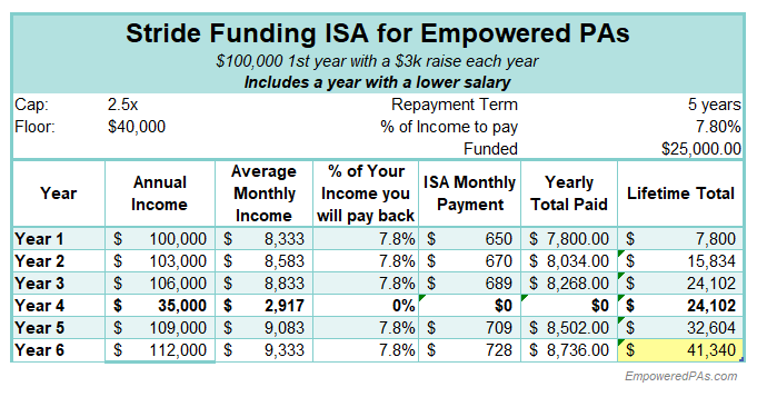 Student Loans, EmpoweredPAs.com graphic ISA breakdown 3