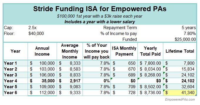 Student Loans, EmpoweredPAs.com graphic ISA breakdown 3