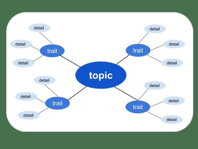 comprehensible input output