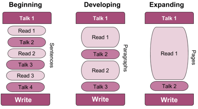 Talk-read-talk-right diagram - how to differentiate structure based on EL level