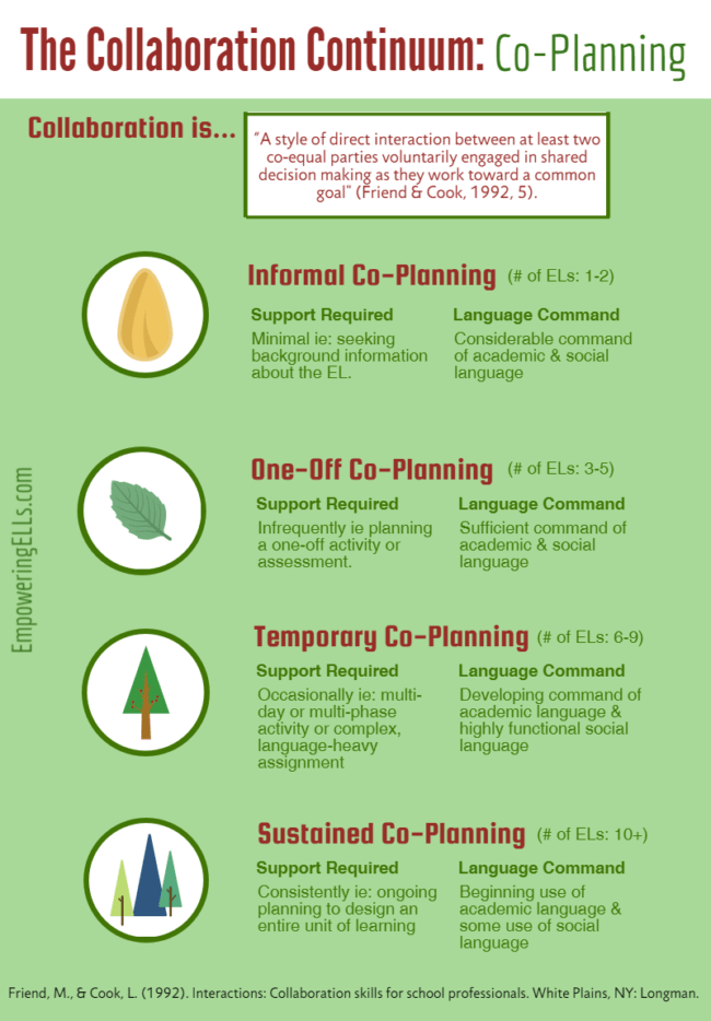 collaboration continuum for teacher co-planning - EL Strategies