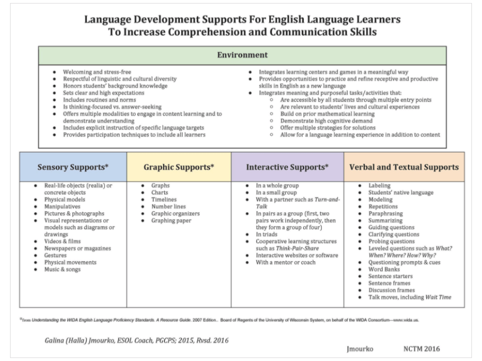 88. Language Scaffolds: Lowering the Barriers to Comprehension | ELL ...
