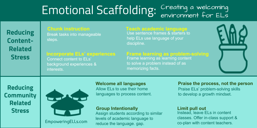 89 Emotional Scaffolds Reducing Barriers To Comprehension Ell