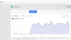 Google+ページ インサイト