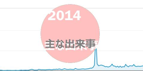 2014主な出来事