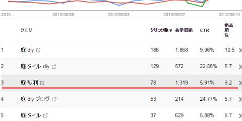検索アナリティクス「庭 砂利」