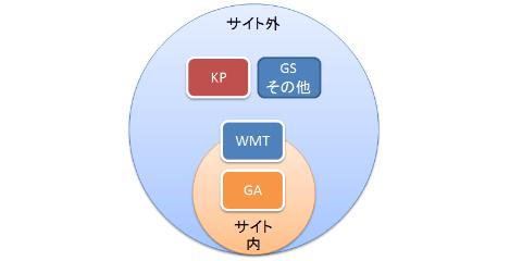 キーワード調査ツール概念図