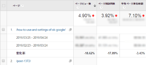 Google Analytics のアクセス変動