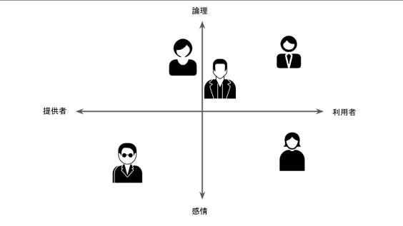 論理vs感情:提供者vs利用者
