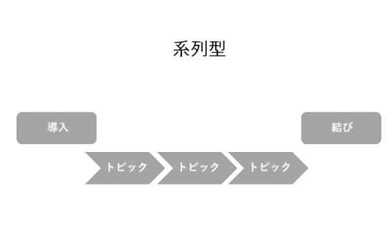 プレゼンパターン「系列型」