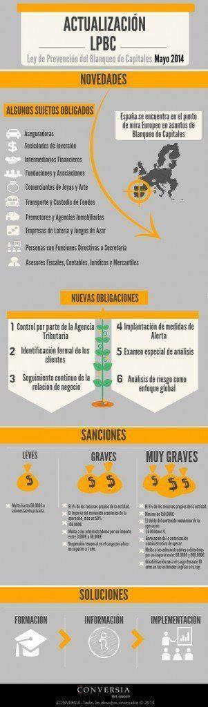 Infografía Prevención Blanqueo de Capitales