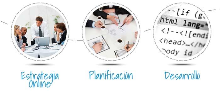 Planificación Inbound Marketing