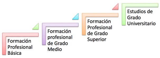 Ciclos Formativos Fp La Formación Profesional En España