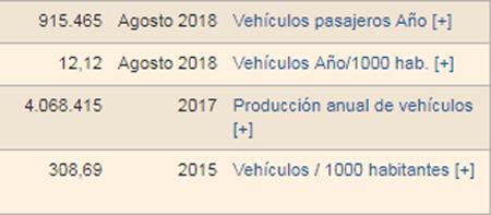 Vehículos vendidos en México