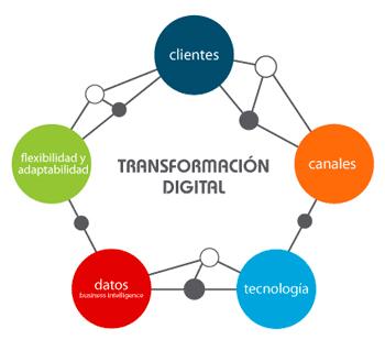Transformación digital empresas valencianas
