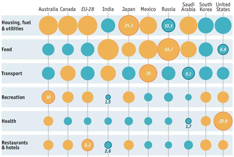 Gasto en restaurantes población mundial