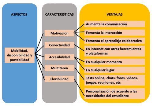 Ventajas del M-learning
