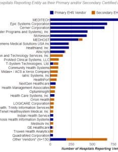 Ehr incentive market share hospitals also emr and hipaa rh emrandhipaa