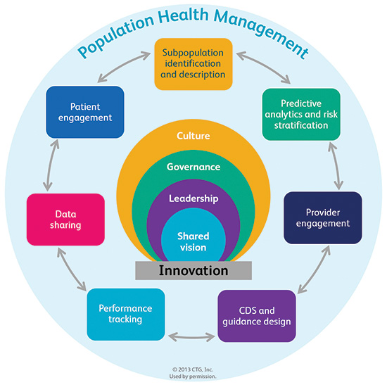 Population Health Management Infographic Emr And Hipaa