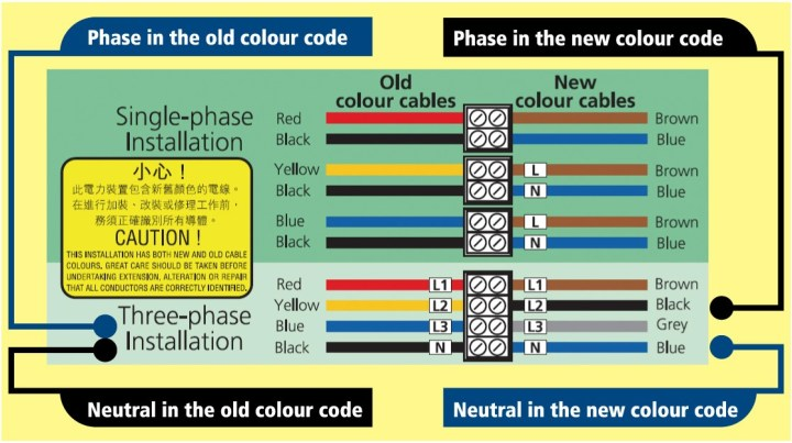 Electrical Wiring Color Code Standards China