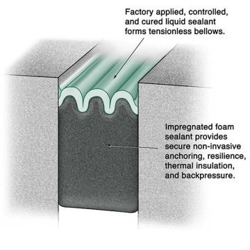 Composition of silicone/impregnated-foam hybrid sealant