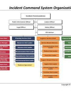Incident organization charts also emsi rh emsics