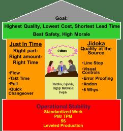 toyota s total productive maintenance tpm program [ 1012 x 891 Pixel ]