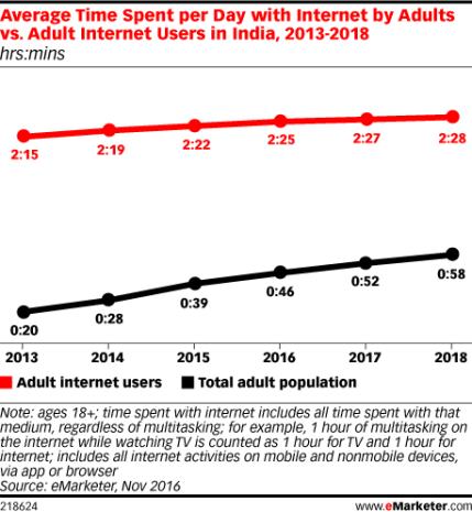 Image result for average time on internet