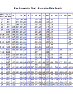 Pipe conversion chart also escondido metal supply rh emsupply