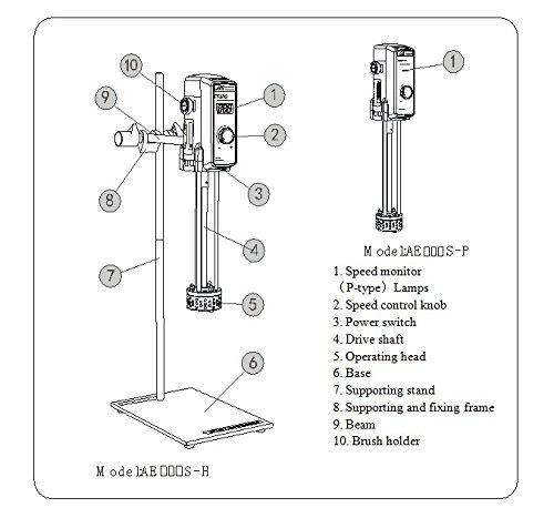 AE500S-P Lab High Shear Emulsification Homogenizer with