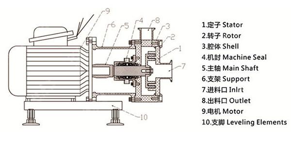 Kos-240 Inline Emulsifier 2.2KW 220V Homogeneous Pumps for