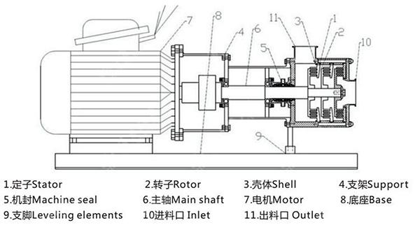 Kos-290 Inline Homogeniser 15KW Emulsion Pump for