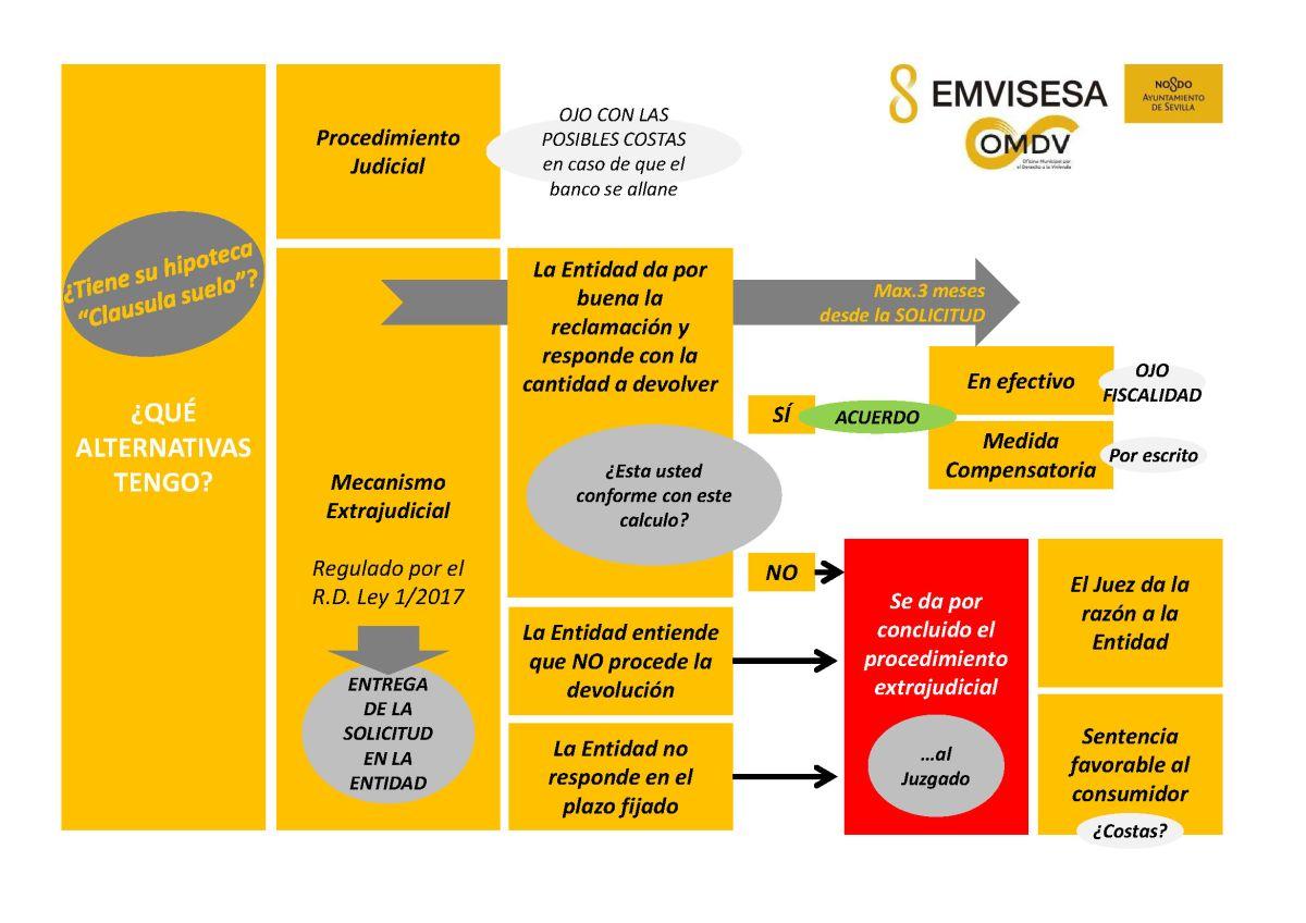 """El Ayuntamiento de Sevilla, a través de la OMDV, ofrece un servicio de asesoramiento gratuito a los afectados por la """"cláusula suelo""""."""