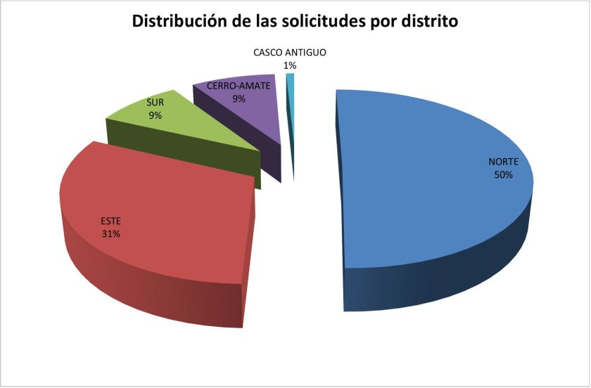 Los distritos Norte y Este son los que acumulan una mayor cantidad de promociones de viviendas protegidas promovidas por Emvisesa.