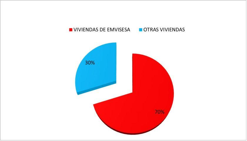 El 70% de las solicitudes presentadas en Emvisesa pertenecen a inquilinos de viviendas propiedad de la Empresa Municipal.