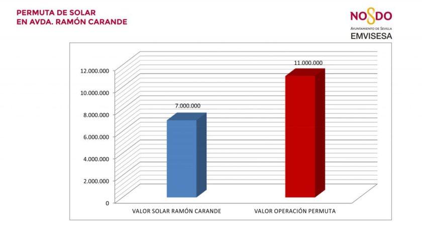 Con el proceso de permuta Emvisesa ha obtenido un 57% de incremento sobre el valor inicial de la parcela.