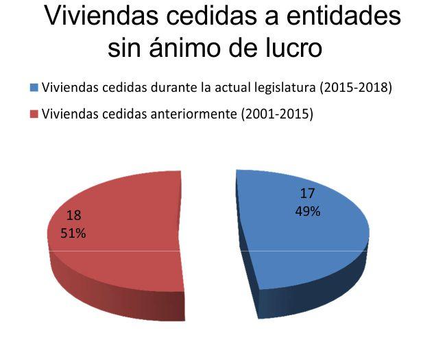 Durante estos casi 3 años de legislatura se han cedido a entidades sin ánimo de lucro prácticamente las mismas viviendas que en el período transcurrido entre el año 2001 y junio de 2015.