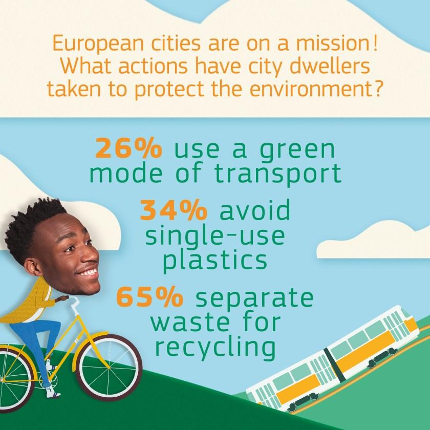El 26% utiliza un medio de transporte verde. El 34% evita los envases de plástico de un solo uso. El 65% separa la basura para facilitar su reciclaje.