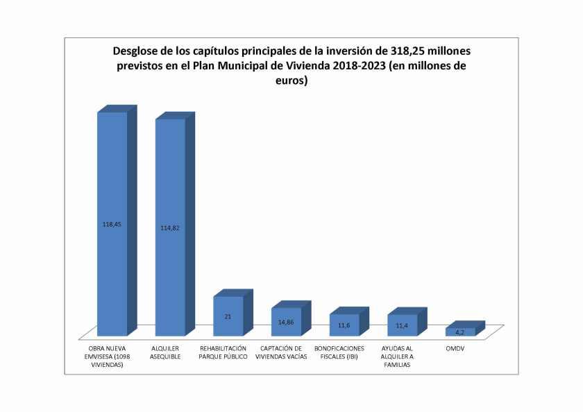 El nuevo Plan Municipal de Vivienda, Suelo y Rehabilitación de Sevilla cuenta con un presupuesto de 318 millones de euros para el periodo 2018-2023 con el objetivo de alcanzar las 3.500 viviendas protegidas. Emvisesa tiene asignada la nueva construcción de 1.098 de esas viviendas con un presupuesto de 118 millones de euros y el resto se alcanzará mediante captación de viviendas vacías, rehabilitación, otros promotores, permutas, recuperación de vivienda, etc.