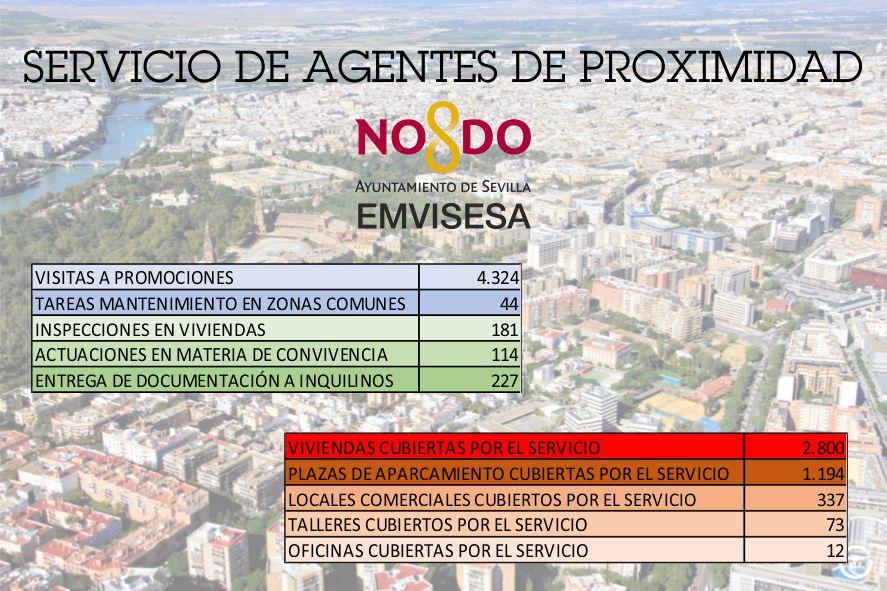 El Ayuntamiento de Sevilla refuerza el mantenimiento y conservación del parque público de viviendas, locales y garajes ampliando el Servicio de Agentes de Proximidad de Emvisesa