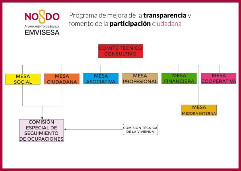 Esquema Mesas Sectoriales Transparencia Participacion EMVISESA
