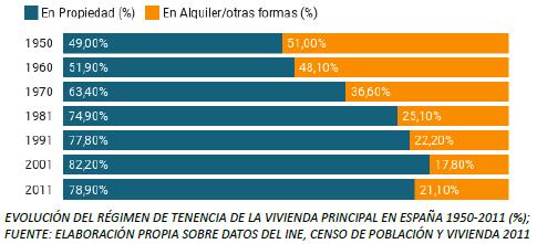 Evolución del régimen de tenencia de la vivienda en España.