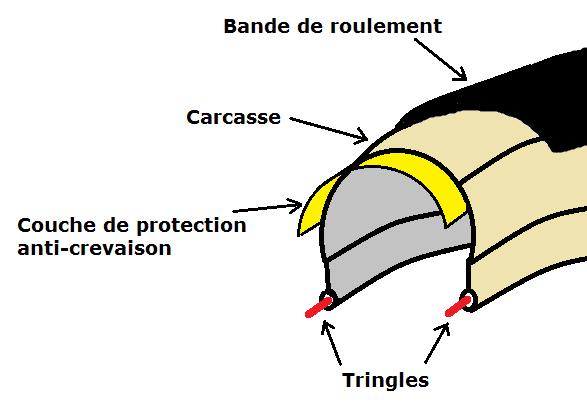 Schéma d'un pneu de vélo