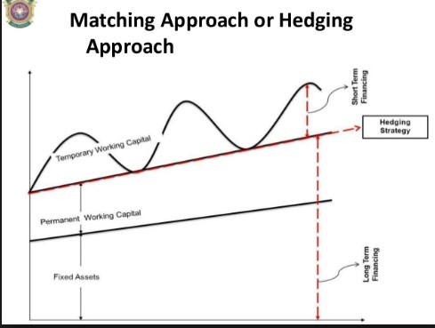 Hedging approch to working capital management