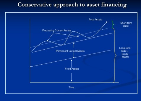 conservative approach to working capital management