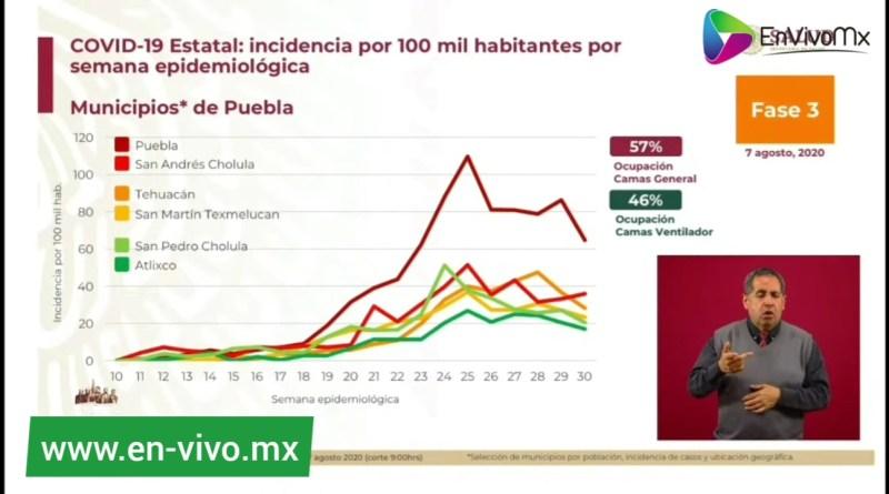 Puebla capital logra bajar su ritmo de contagios por Covid-19