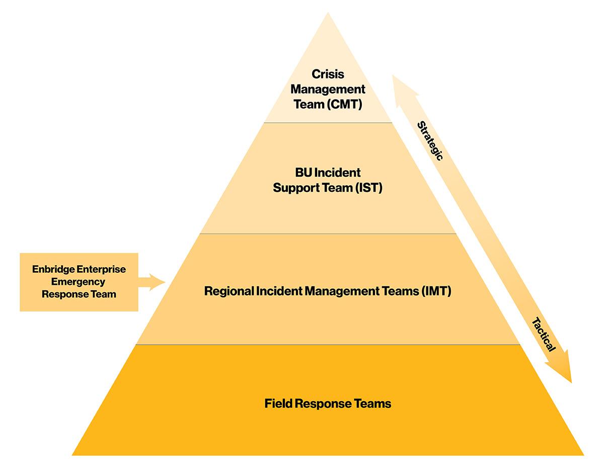 Emergency management Incident management structure  Enbridge Inc