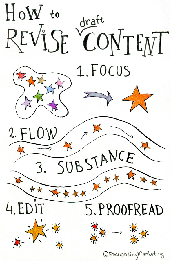 5-Step Revision Process in Writing: Rewrite & Edit Rough